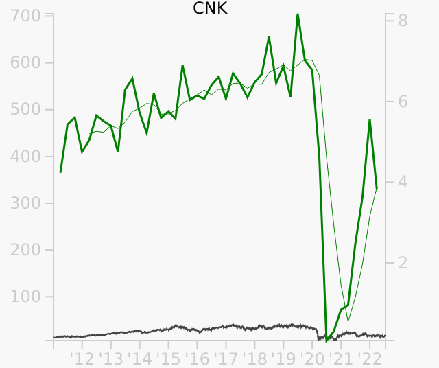 CNK stock chart compared to revenue