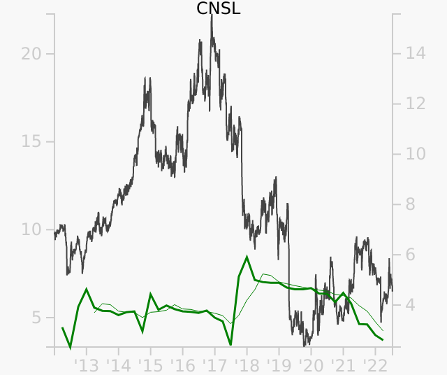 CNSL stock chart compared to revenue