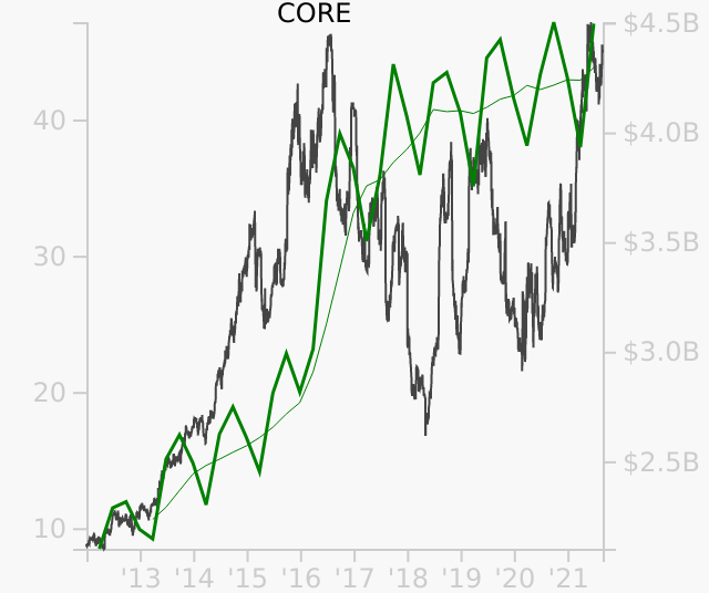 CORE stock chart compared to revenue