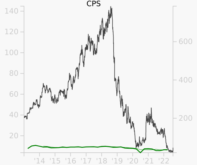 CPS stock chart compared to revenue