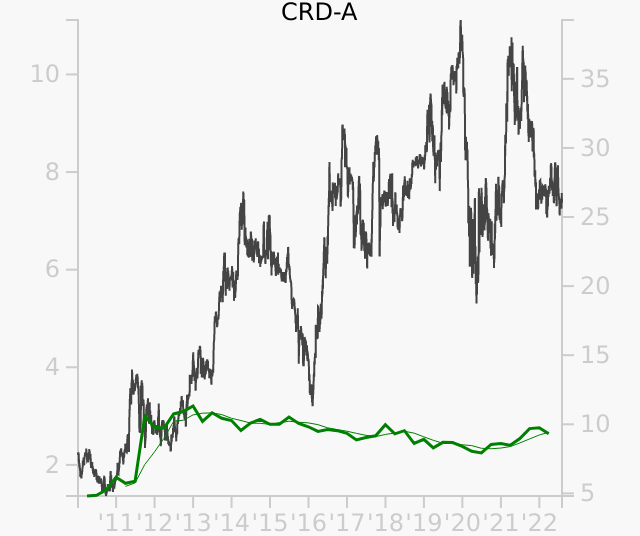 CRD-A stock chart compared to revenue