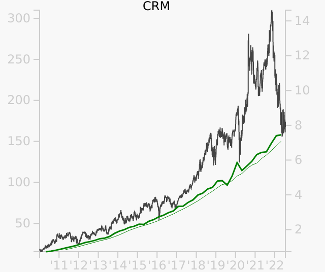 CRM stock chart compared to revenue