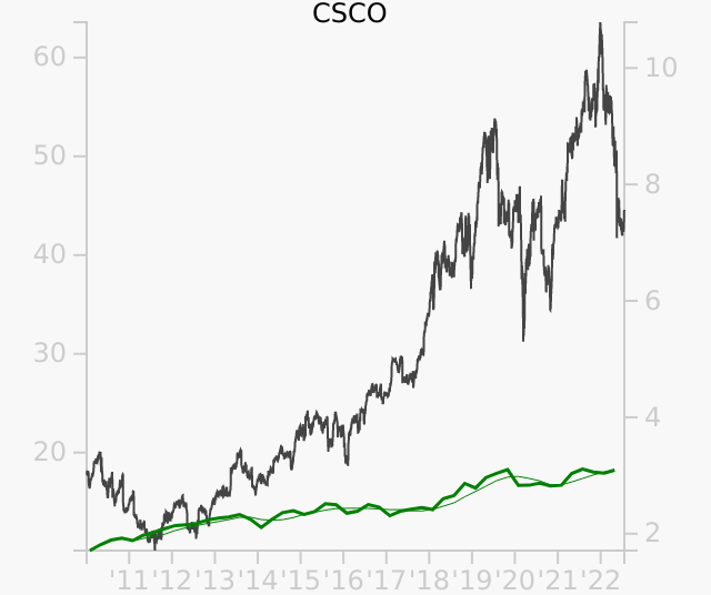 CSCO stock chart compared to revenue