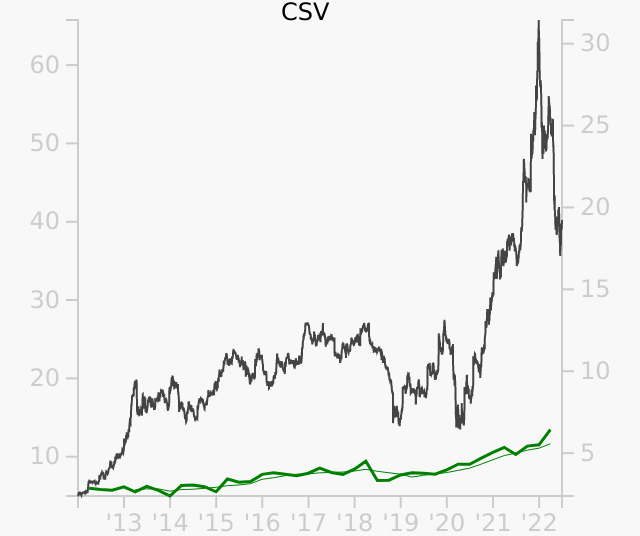 CSV stock chart compared to revenue