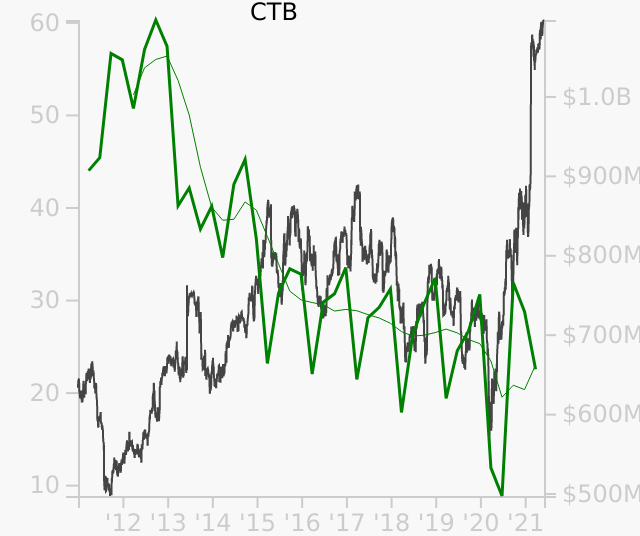 CTB stock chart compared to revenue