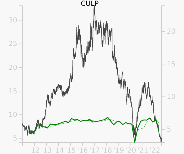 CULP stock chart compared to revenue
