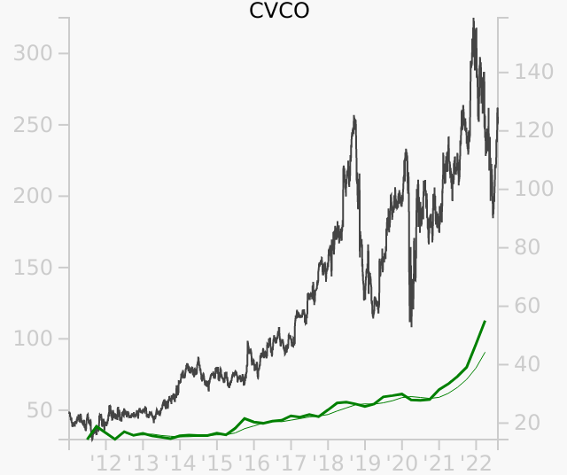 CVCO stock chart compared to revenue