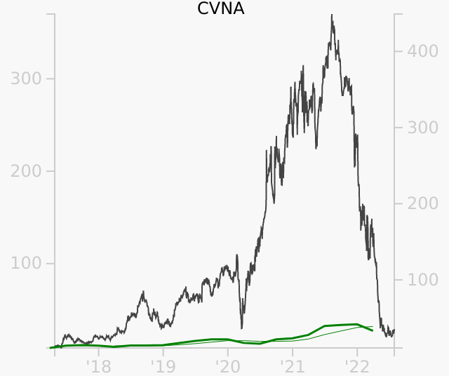 CVNA stock chart compared to revenue