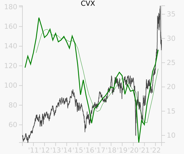 CVX stock chart compared to revenue