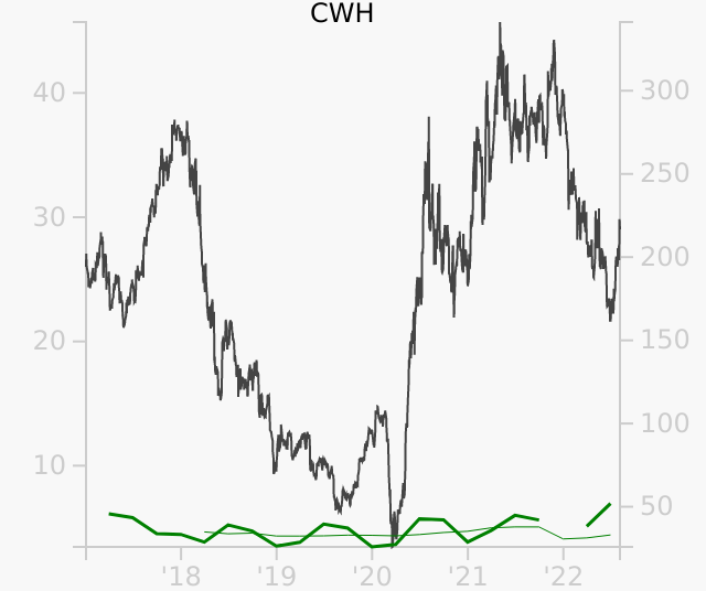 CWH stock chart compared to revenue