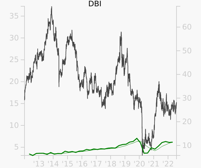 DBI stock chart compared to revenue