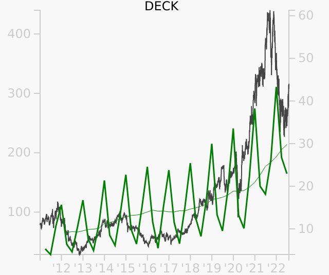 DECK stock chart compared to revenue