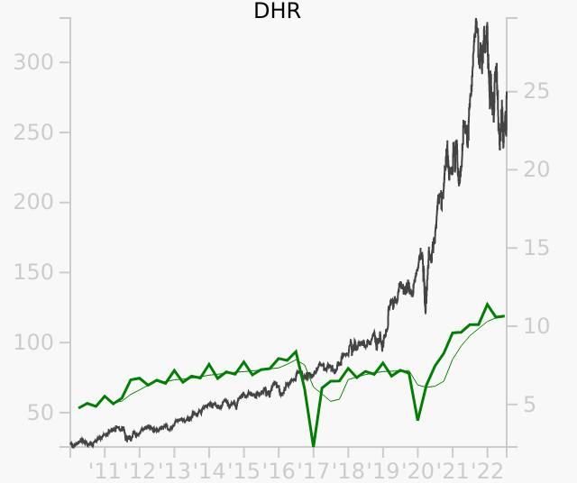 DHR stock chart compared to revenue