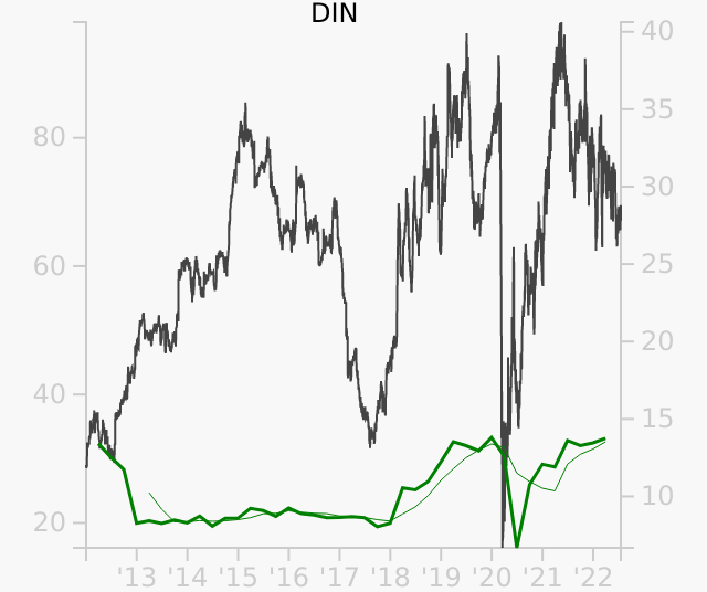 DIN stock chart compared to revenue