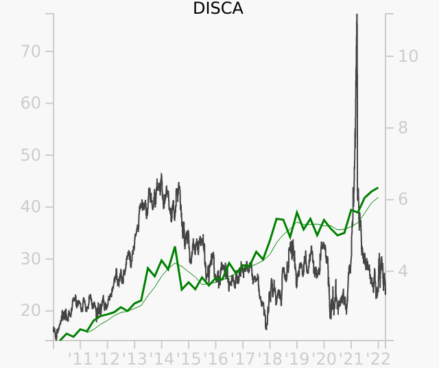 DISCA stock chart compared to revenue
