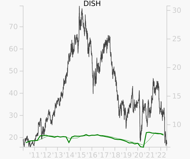 DISH stock chart compared to revenue