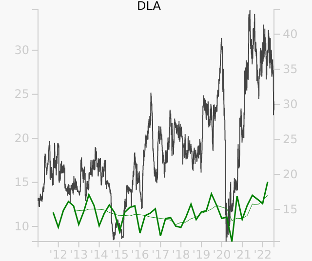 DLA stock chart compared to revenue
