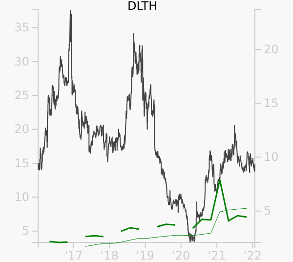 DLTH stock chart compared to revenue