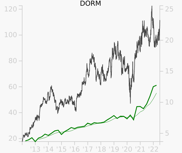 DORM stock chart compared to revenue