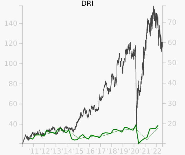 DRI stock chart compared to revenue