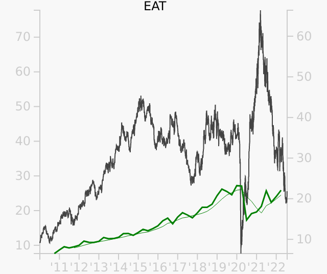 EAT stock chart compared to revenue