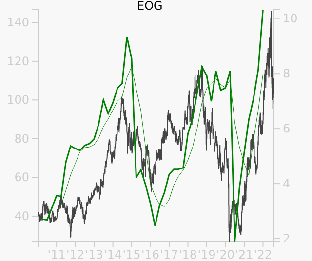 EOG stock chart compared to revenue