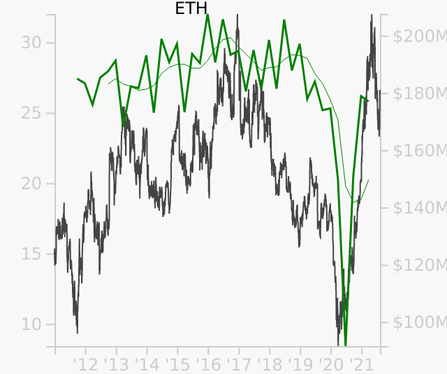 ETH stock chart compared to revenue