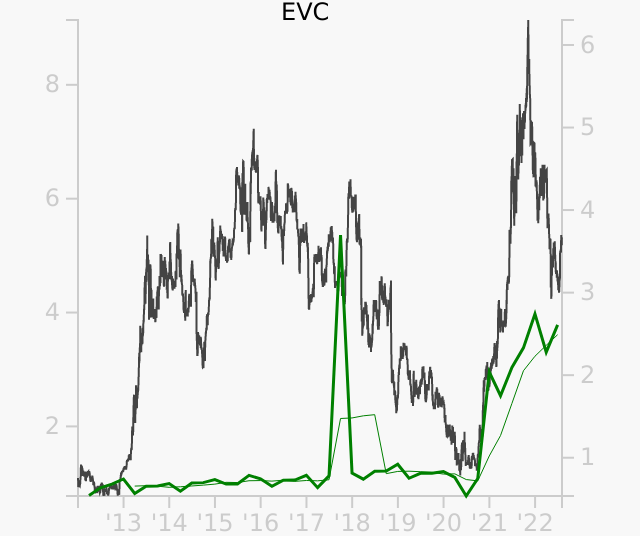 EVC stock chart compared to revenue
