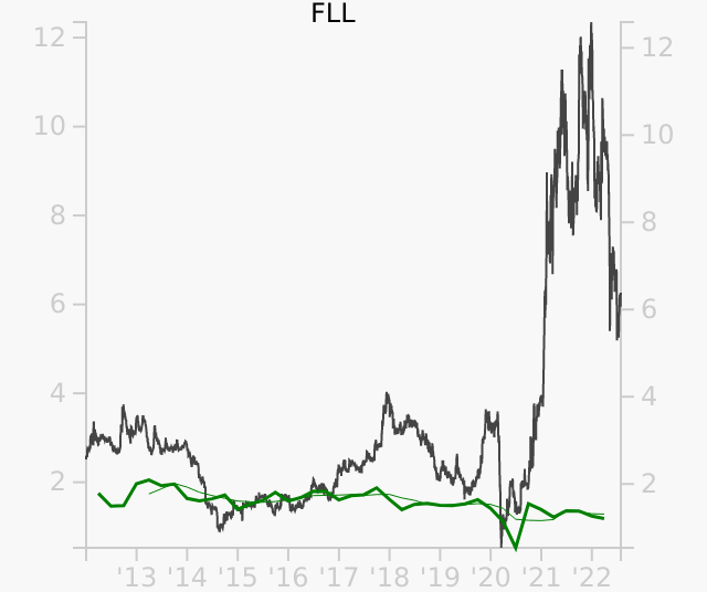 FLL stock chart compared to revenue