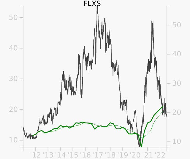FLXS stock chart compared to revenue