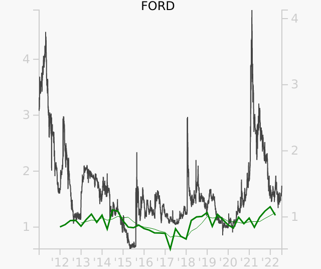 FORD stock chart compared to revenue