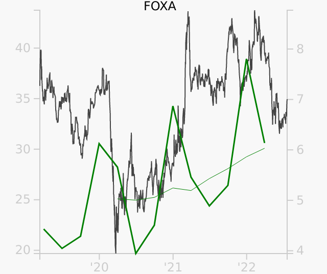 FOXA stock chart compared to revenue