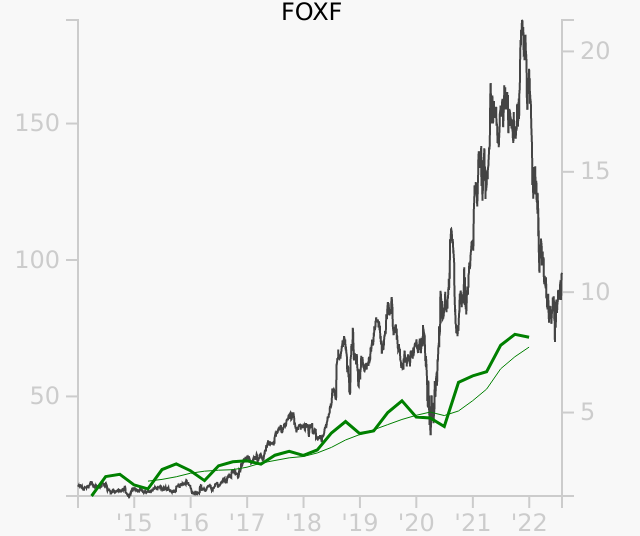 FOXF stock chart compared to revenue