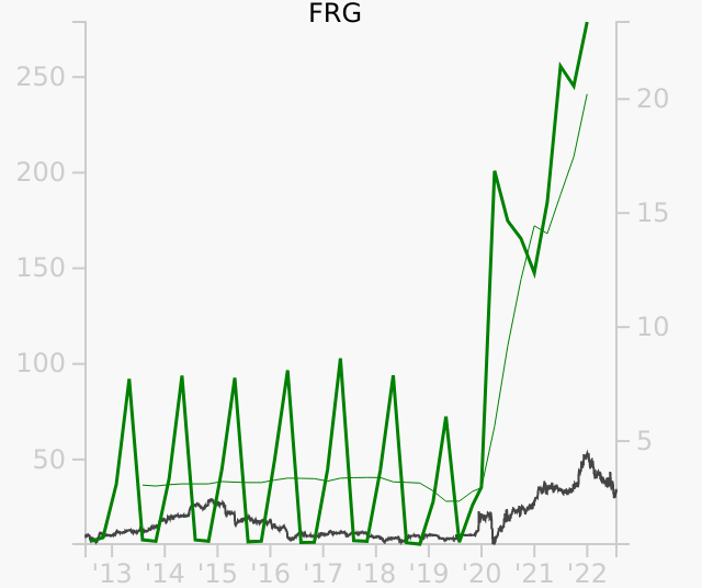 FRG stock chart compared to revenue