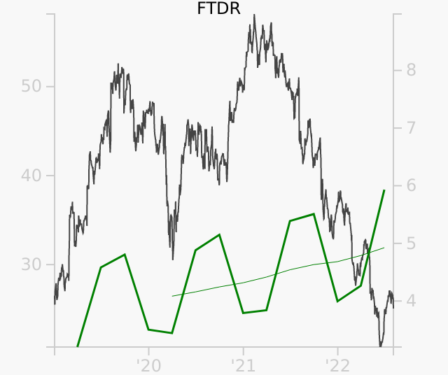FTDR stock chart compared to revenue