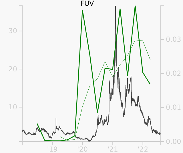 FUV stock chart compared to revenue