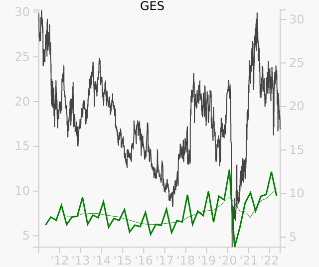 GES stock chart compared to revenue
