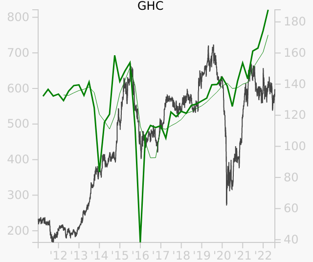 GHC stock chart compared to revenue