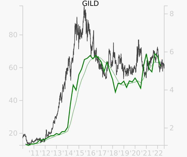 GILD stock chart compared to revenue