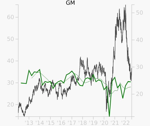 GM stock chart compared to revenue