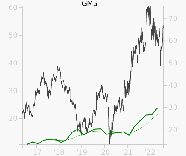 GMS stock chart compared to revenue