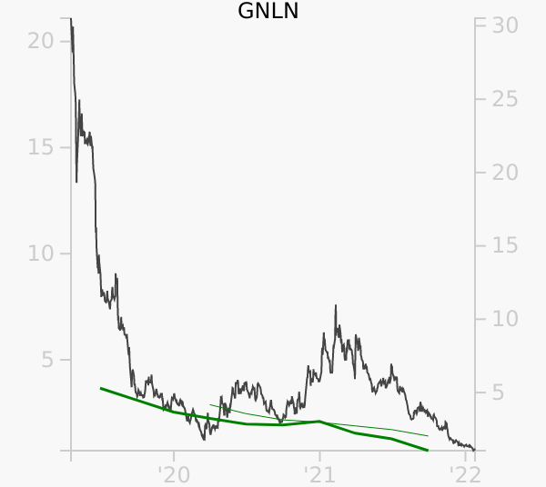 GNLN stock chart compared to revenue