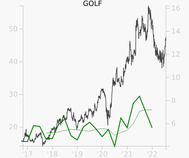 GOLF stock chart compared to revenue