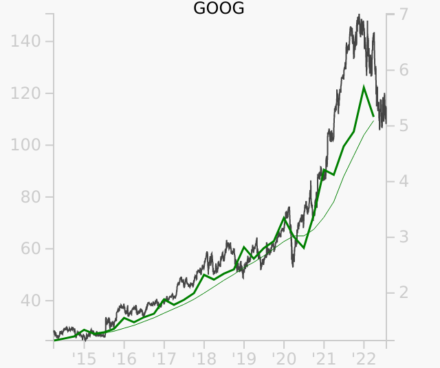 GOOG stock chart compared to revenue