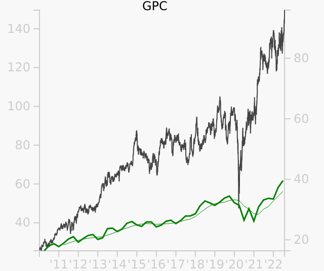 GPC stock chart compared to revenue