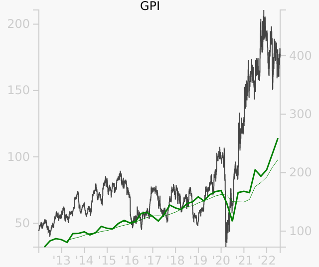 GPI stock chart compared to revenue