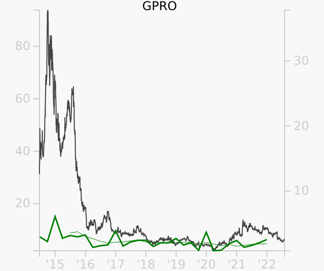 GPRO stock chart compared to revenue