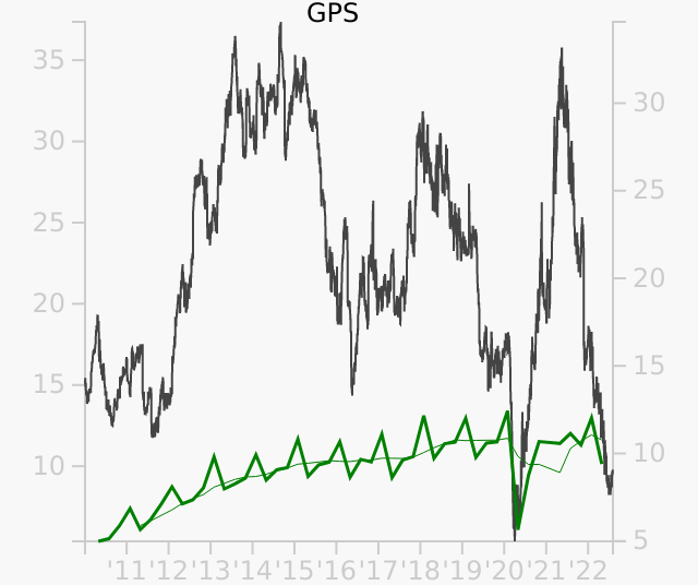 GPS stock chart compared to revenue