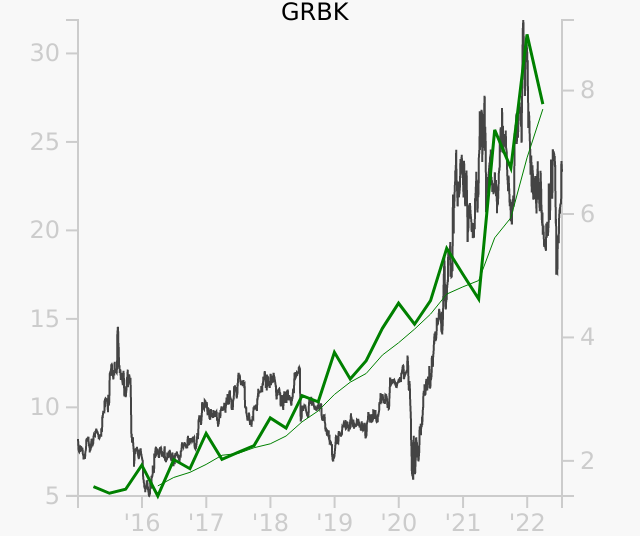 GRBK stock chart compared to revenue