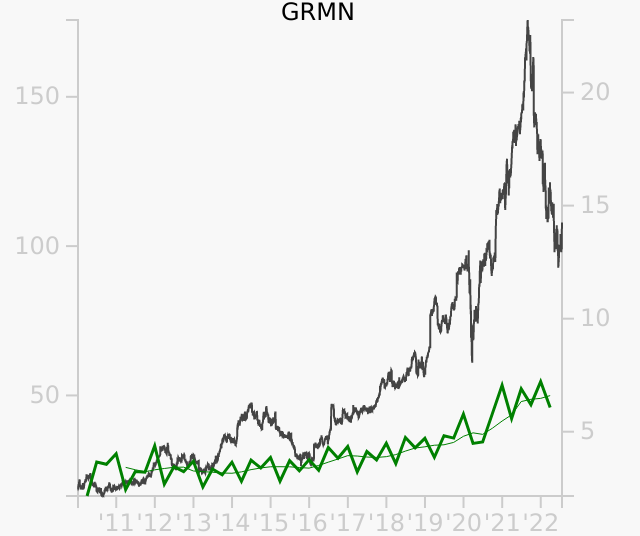 GRMN stock chart compared to revenue